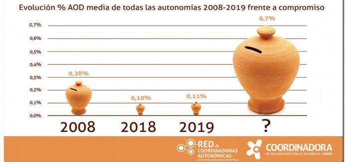 La-Generalitat-Valenciana,-cuarta-a-nivel-estatal-en-inversion-per-capita-en-cooperacion-internacional